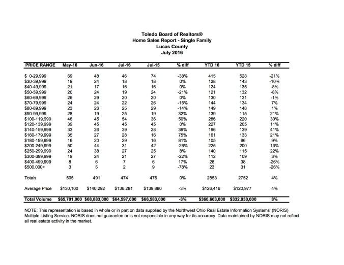 7-2016 NORIS Home Sales Report copy